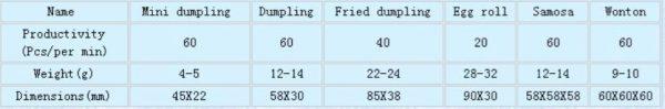 Cetak Samosa, Pastel, Dumpling (CDS-60) 3